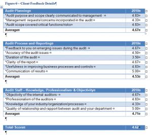 Internal Audit Client Survey Results